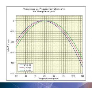 Bild 1: Temperaturverhalten eines handelsüblichen 32.768 kHz Quarzes