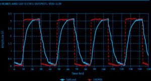 Bild 2: Flankenverlauf eines normalen LVCMOS-Rechtecksignals (rote Line) im Vergleich zu einem SoftLevel-LVCMOS-Ausgangssignal (blaue Line) mit abgerundeten Kanten.