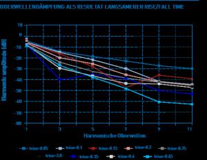 Bild 3: EMV-Reduktion in Relation zu der längeren Periodendauer.